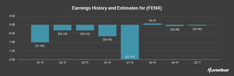 Earnings by Quarter for Fenix Parts (OTCMKTS:FENX)