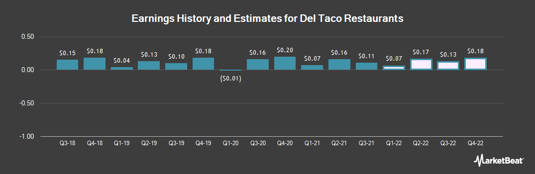 Earnings by Quarter for Del Taco Restaurants (NASDAQ:TACO)
