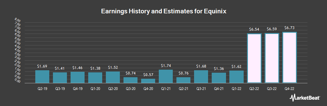 Earnings by Quarter for Equinix (NASDAQ:EQIX)