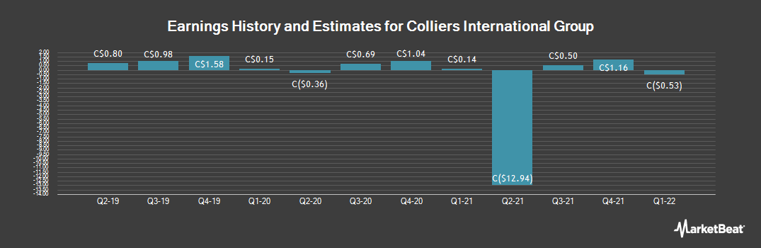 Earnings by Quarter for Colliers International Group (TSE:CIG)