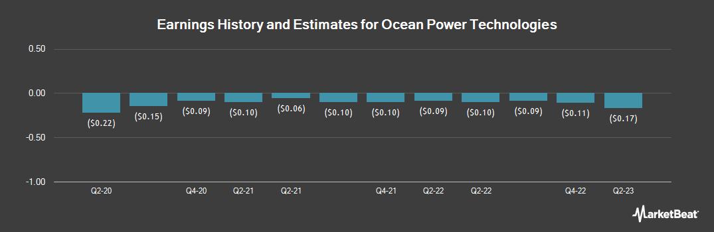 Earnings by Quarter for Ocean Power Technologies (NASDAQ:OPTT)