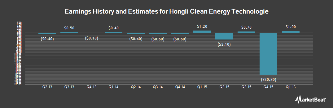 Earnings by Quarter for Hongli Clean Energy Technologies (NASDAQ:CETC)