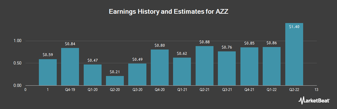 Earnings by Quarter for AZZ (NYSE:AZZ)