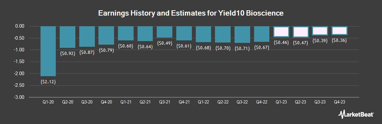 Earnings by Quarter for Yield10 Bioscience (NASDAQ:YTEN)