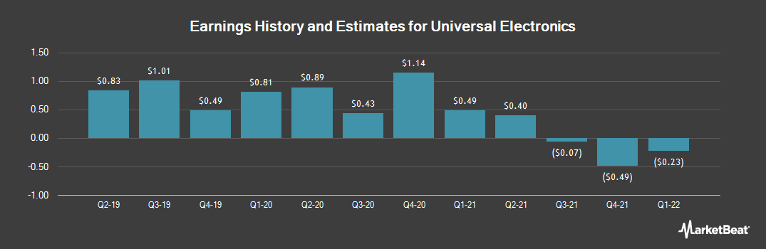 Earnings by Quarter for Universal Electronics (NASDAQ:UEIC)