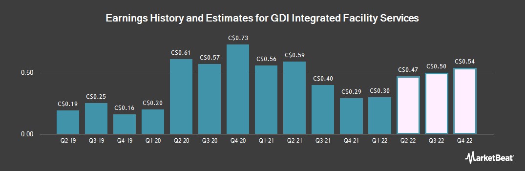 Earnings by Quarter for Gdi Integrated Facility Services (TSE:GDI)