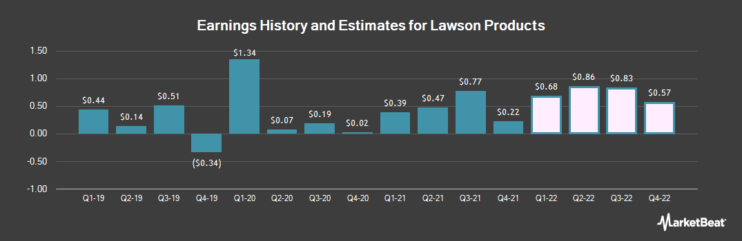Earnings by Quarter for Lawson Products (NASDAQ:LAWS)