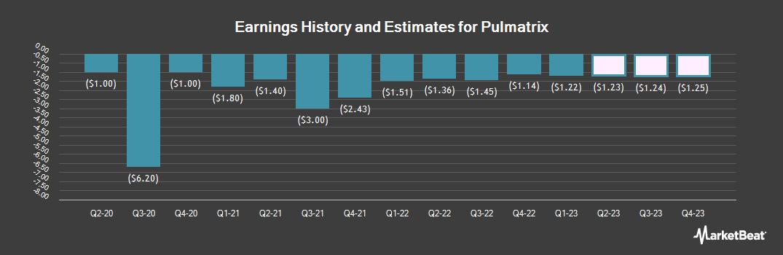 Earnings by Quarter for Pulmatrix (NASDAQ:PULM)
