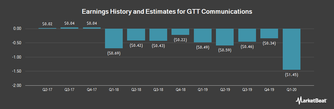 Earnings by Quarter for GTT Communications (NYSE:GTT)