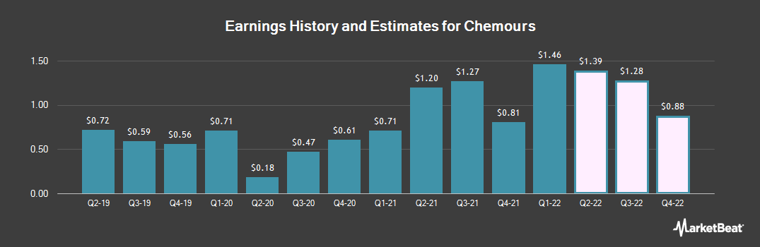 Earnings by Quarter for Chemours (NYSE:CC)