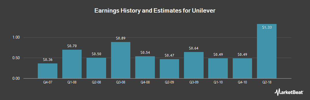 Earnings by Quarter for Unilever (NYSE:UN)