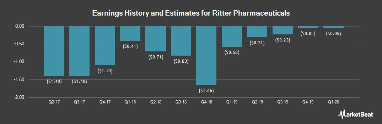 Earnings by Quarter for Ritter Pharmaceuticals (NASDAQ:RTTR)