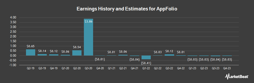 Earnings by Quarter for AppFolio (NASDAQ:APPF)