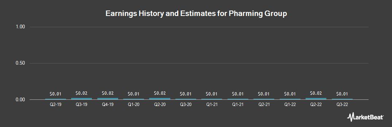 Earnings by Quarter for Pharming Group (OTCMKTS:PHGUF)