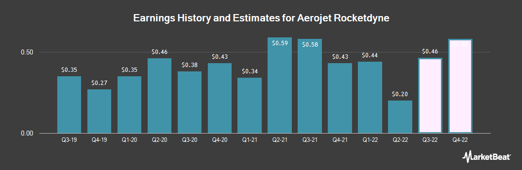 Earnings by Quarter for Aerojet Rocketdyne (NYSE:AJRD)