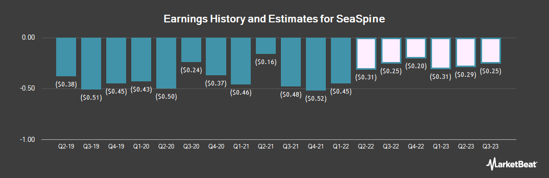 Earnings by Quarter for SeaSpine (NASDAQ:SPNE)