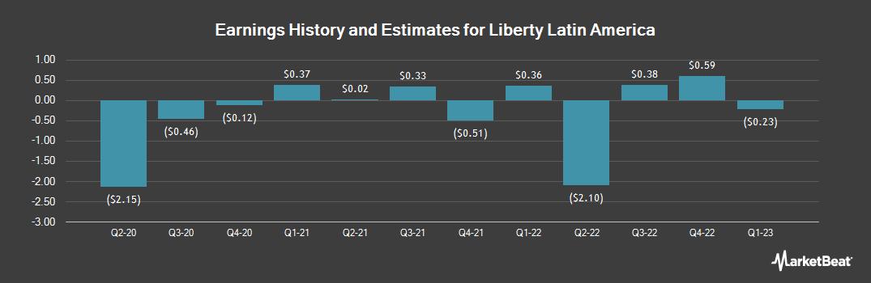 Earnings by Quarter for Liberty Latin America (NASDAQ:LILA)