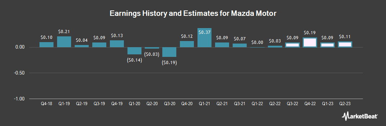 Earnings by Quarter for Mazda Motor (OTCMKTS:MZDAY)