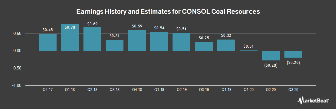 Earnings by Quarter for CONSOL Coal Resources (NYSE:CCR)