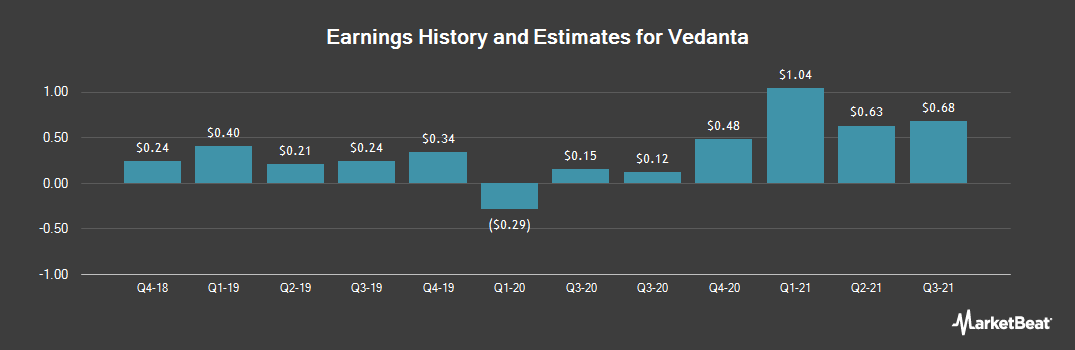 Earnings by Quarter for Vedanta (NYSE:VEDL)