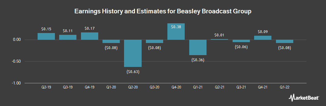 Earnings by Quarter for Beasley Broadcast Group (NASDAQ:BBGI)