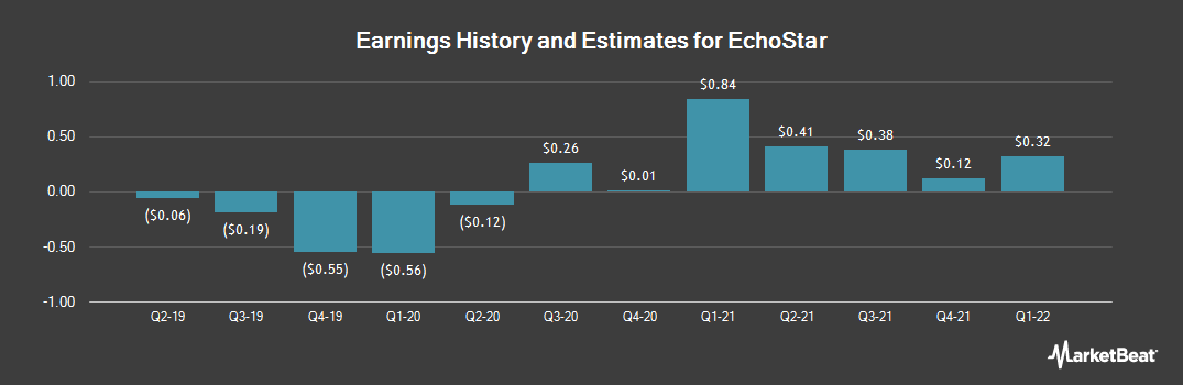 Earnings by Quarter for Echostar (NASDAQ:SATS)