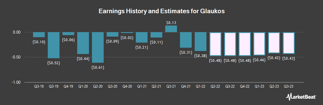 Earnings by Quarter for Glaukos (NYSE:GKOS)