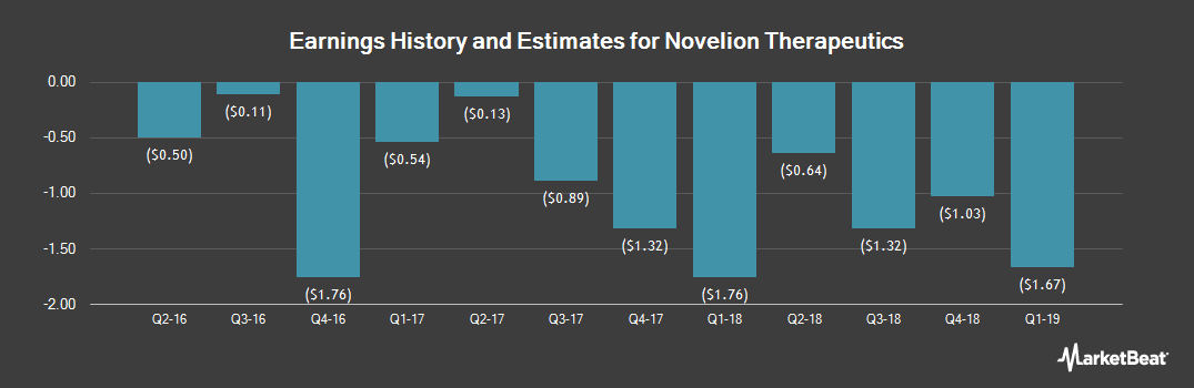 Earnings by Quarter for Novelion Therapeutics (NASDAQ:NVLN)