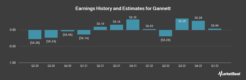 Earnings by Quarter for Gannett (NYSE:GCI)