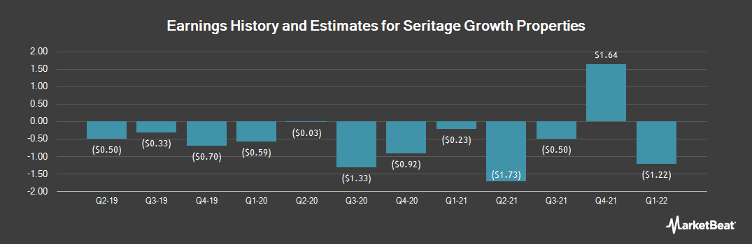 Earnings by Quarter for Seritage Growth Properties (NYSE:SRG)