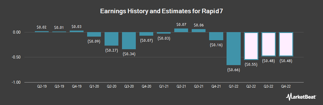 Earnings by Quarter for Rapid7 (NASDAQ:RPD)