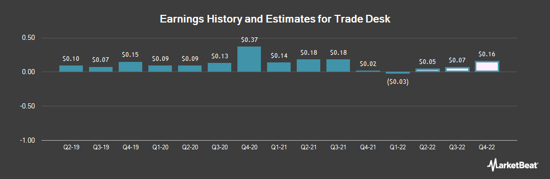 Earnings by Quarter for Trade Desk (NASDAQ:TTD)