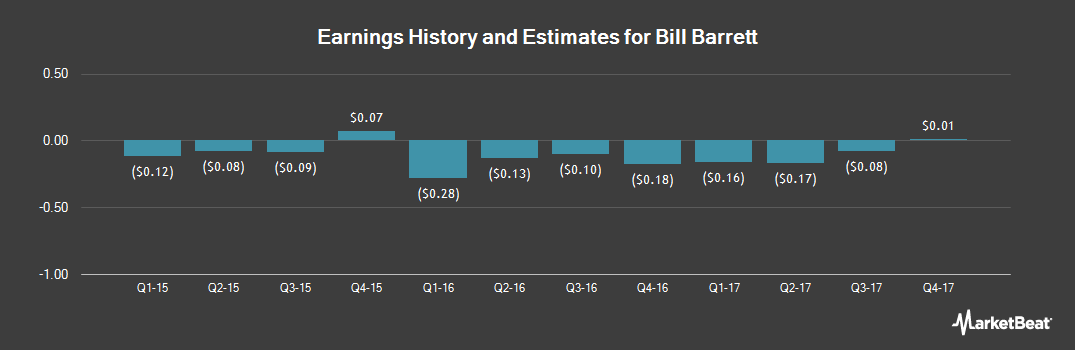 Earnings by Quarter for Bill Barrett (NYSE:BBG)