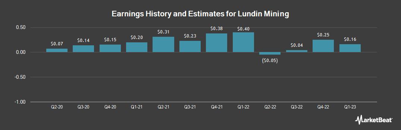Earnings by Quarter for Lundin Mining Corp. (OTCMKTS:LUNMF)