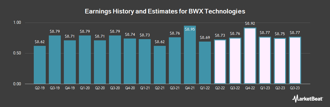 Earnings by Quarter for BWX Technologies (NYSE:BWXT)