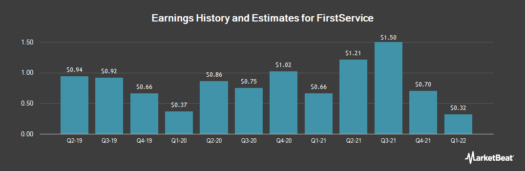Earnings by Quarter for FirstService (NASDAQ:FSV)