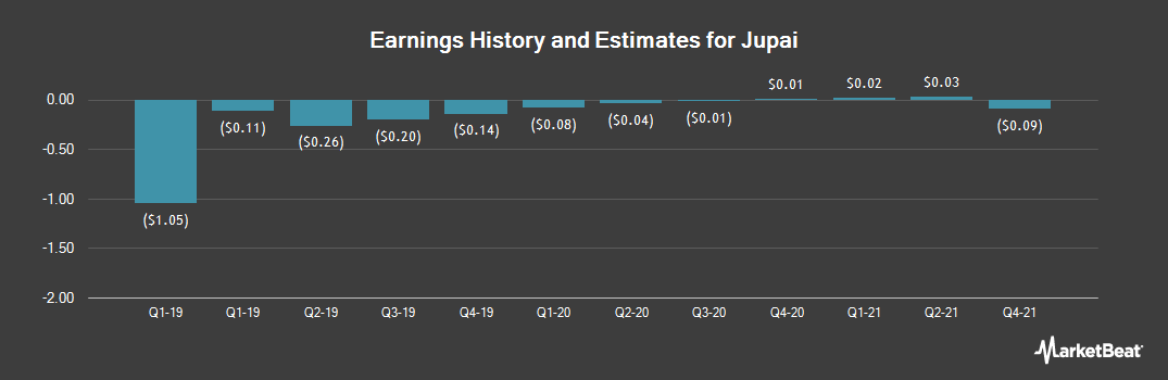 Earnings by Quarter for Jupai (NYSE:JP)