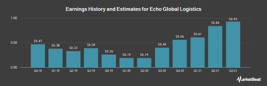 Earnings by Quarter for Echo Global Logistics (NASDAQ:ECHO)