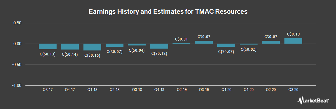Earnings by Quarter for TMAC Resources (TSE:TMR)