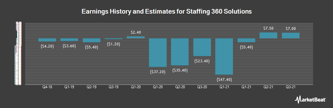 Earnings by Quarter for Staffing 360 Solutions (NASDAQ:STAF)