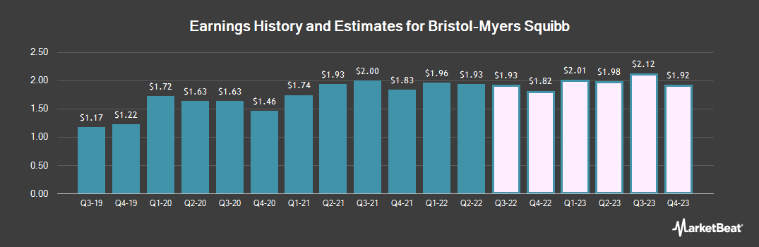 Earnings by Quarter for Bristol-Myers Squibb (NYSE:BMY)