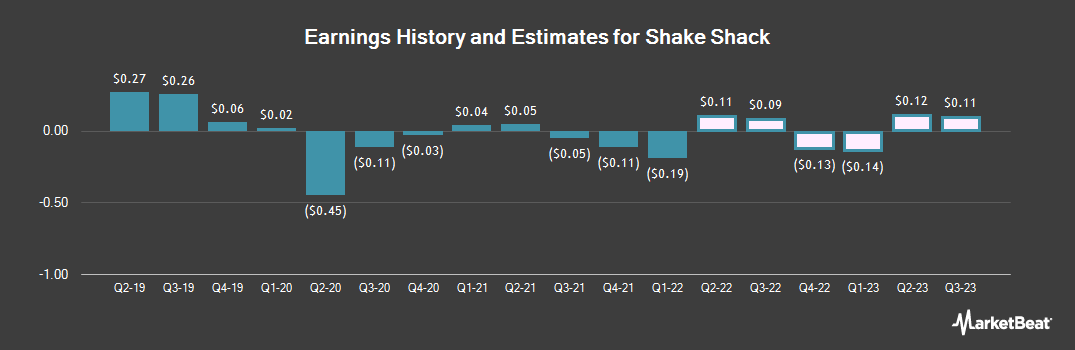 Earnings by Quarter for Shake Shack (NYSE:SHAK)