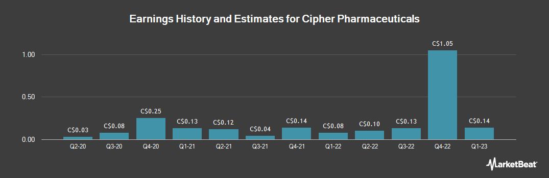 Earnings by Quarter for Cipher Pharmaceuticals (TSE:CPH)