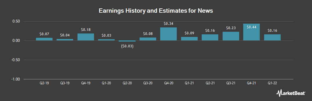 Earnings by Quarter for News (NASDAQ:NWSA)