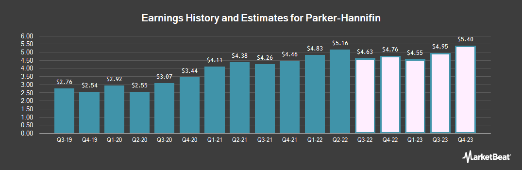 Earnings by Quarter for Parker Hannifin (NYSE:PH)