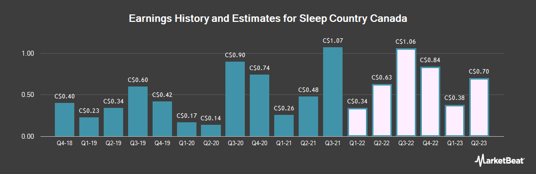 Earnings by Quarter for Sleep Country Canada (TSE:ZZZ)