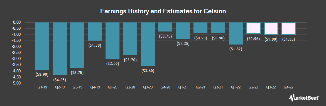 Earnings by Quarter for Celsion (NASDAQ:CLSN)