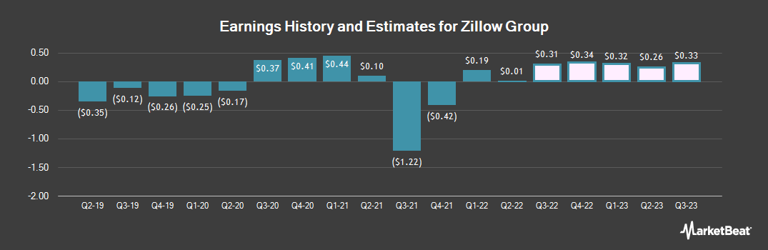 Earnings by Quarter for Zillow (NASDAQ:ZG)