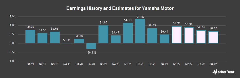 Earnings by Quarter for Yamaha Motor (OTCMKTS:YAMHF)