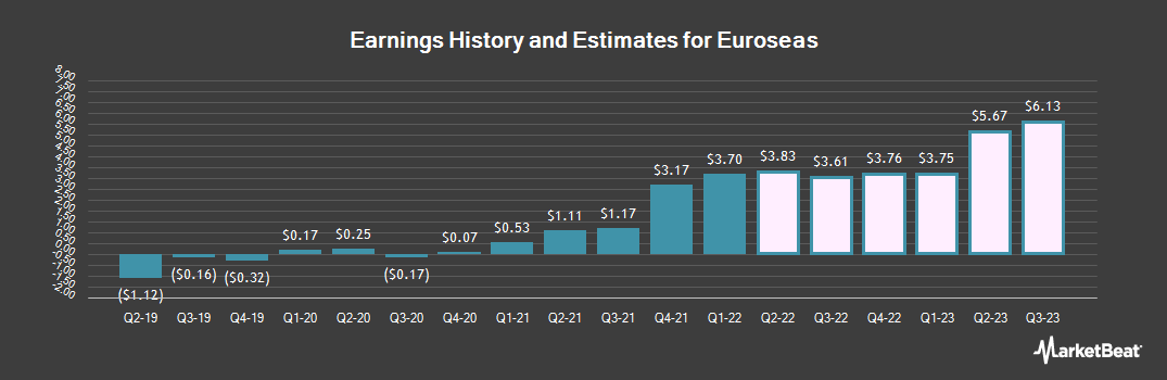 Earnings by Quarter for Euroseas (NASDAQ:ESEA)